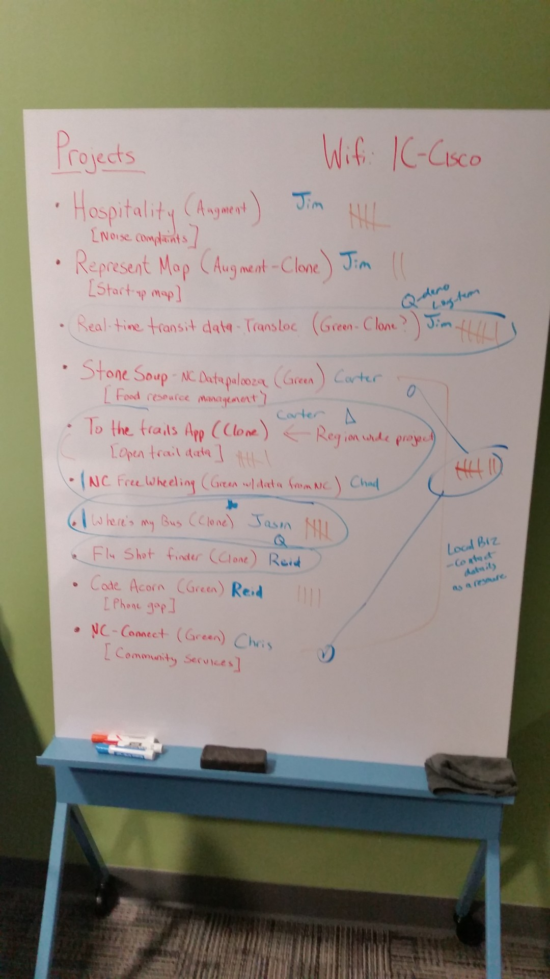 Code for Raleigh project idea board - December 2, 2014